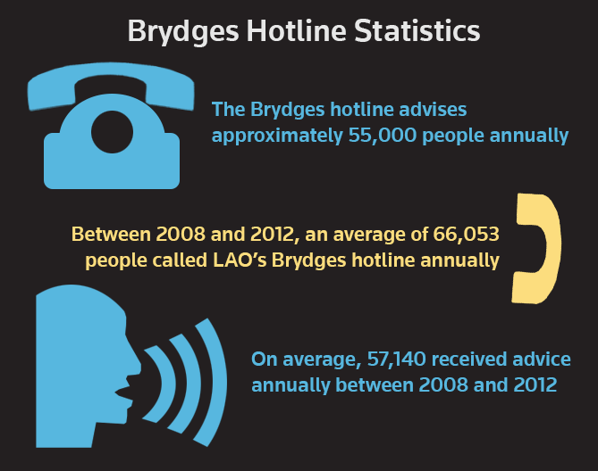 Brydges stats